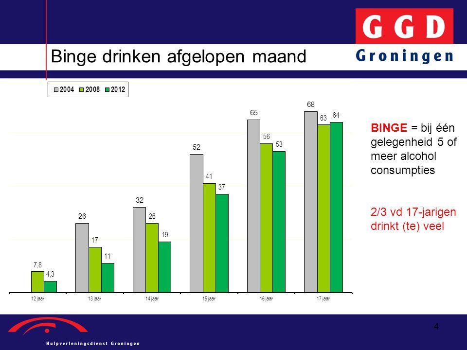 4 Binge drinken afgelopen maand BINGE = bij één gelegenheid 5 of meer alcohol consumpties 2/3 vd 17-jarigen drinkt (te) veel