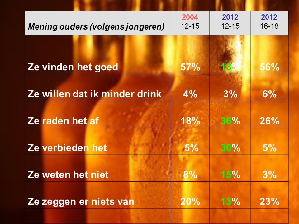 Mening ouders (volgens jongeren) 2004 12-15 2012 12-15 2012 16-18 Ze vinden het goed57%13%56% Ze willen dat ik minder drink4%3%6% Ze raden het af18%36%26% Ze verbieden het 5%30%5% Ze weten het niet8%15%3% Ze zeggen er niets van20%13%23%