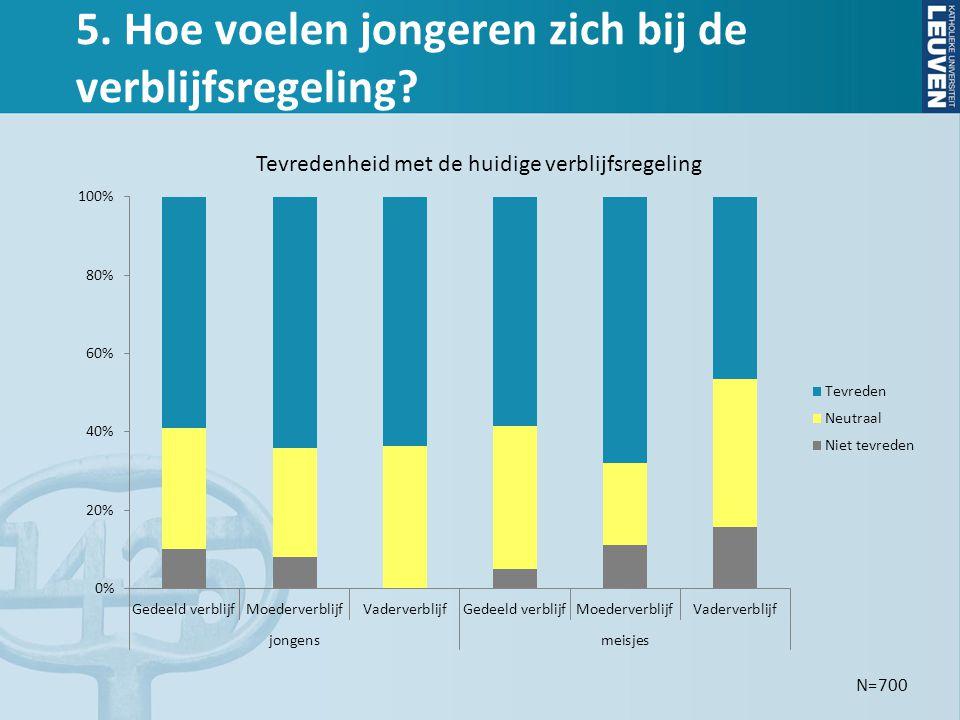 5. Hoe voelen jongeren zich bij de verblijfsregeling? N=700