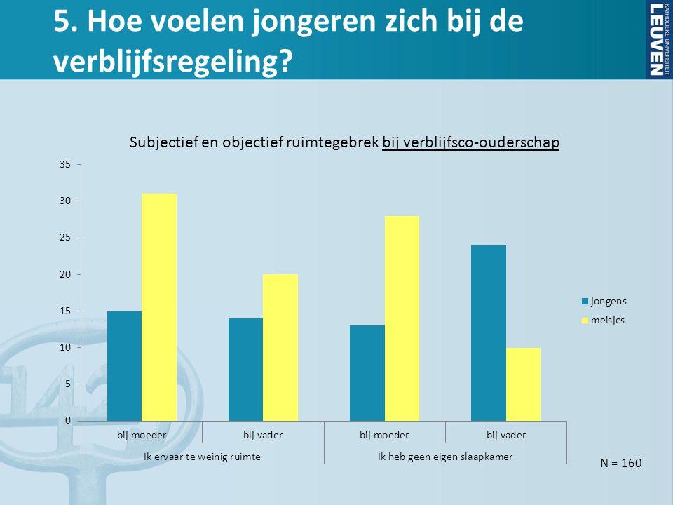 5. Hoe voelen jongeren zich bij de verblijfsregeling? N = 160