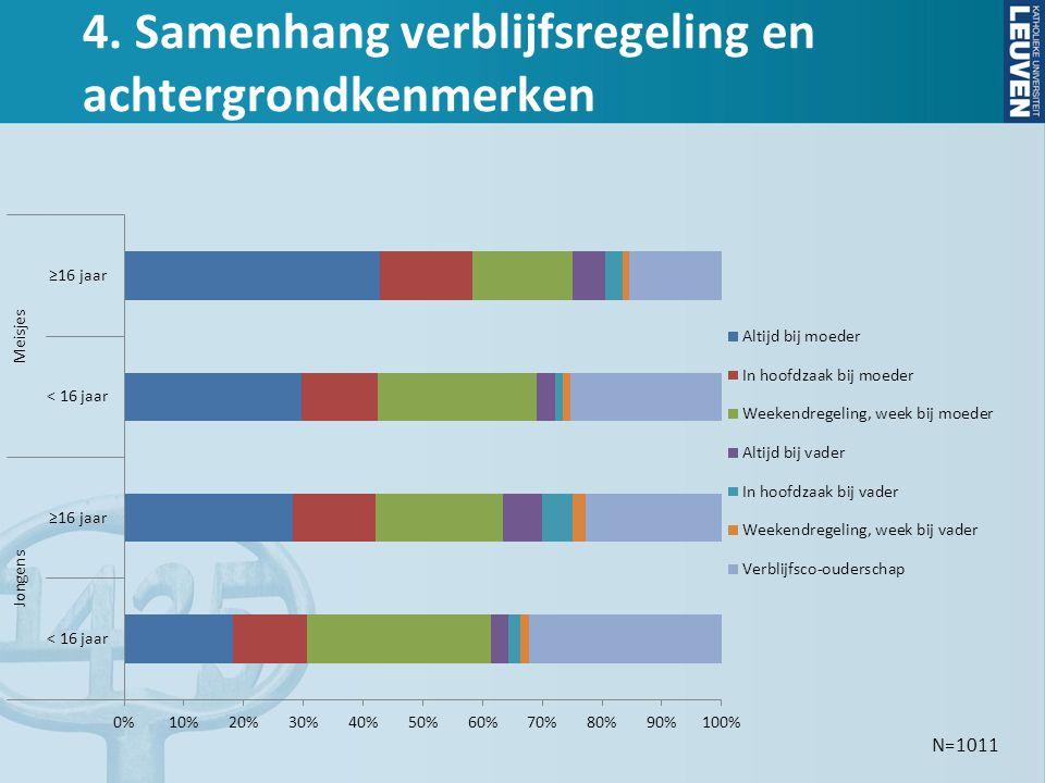 5. Hoe voelen jongeren zich bij de verblijfsregeling? N = 593