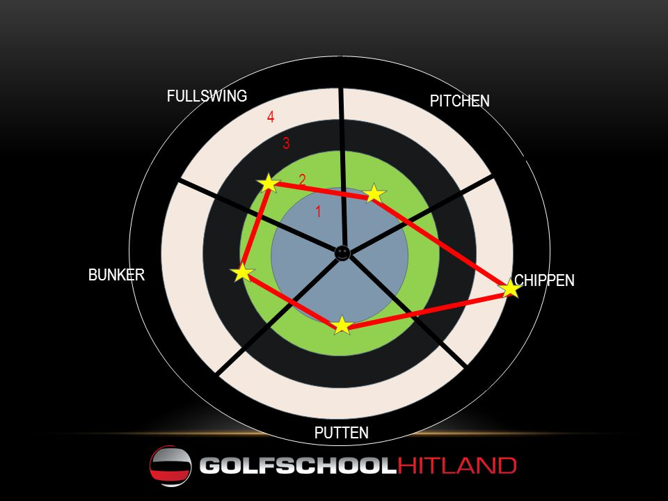 FULLSWING PITCHEN CHIPPEN BUNKER PUTTEN 4 3 2 1