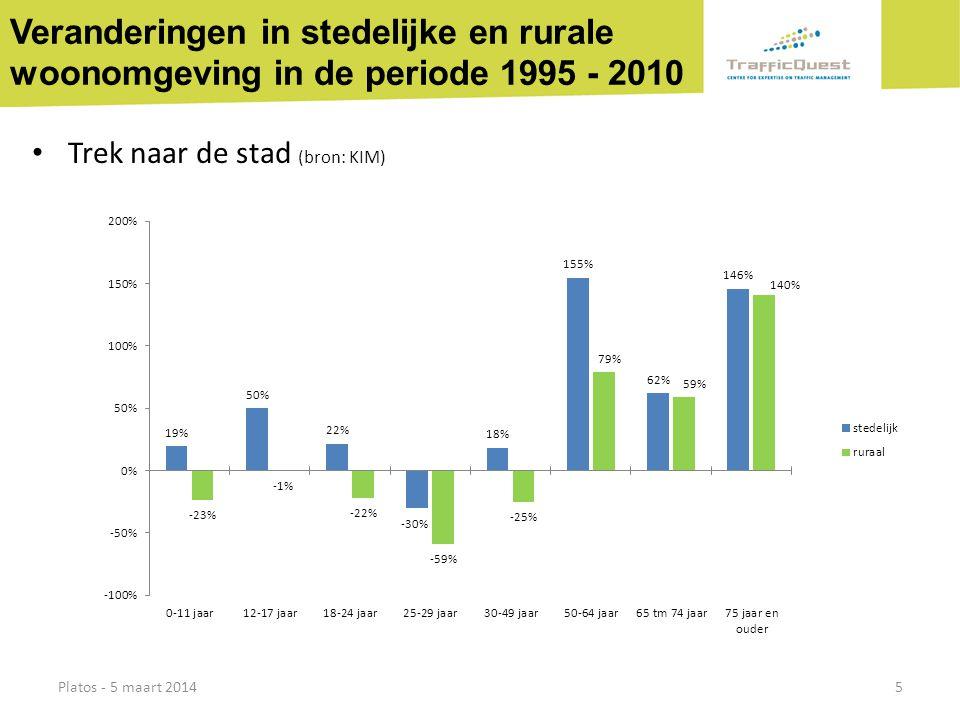 Veranderingen in stedelijke en rurale woonomgeving in de periode 1995 - 2010 • Trek naar de stad (bron: KIM) Platos - 5 maart 20145
