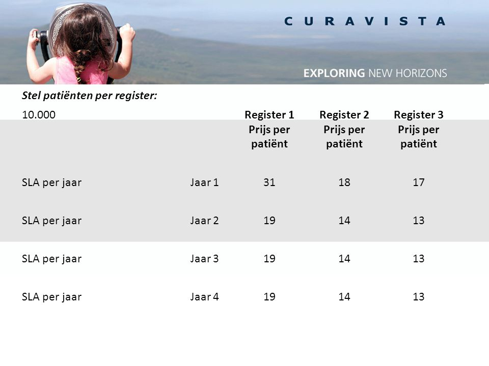 Stel patiënten per register: 10.000Register 1Register 2Register 3 Prijs per patiënt SLA per jaarJaar 1311817 SLA per jaarJaar 2191413 SLA per jaarJaar 3191413 SLA per jaarJaar 4191413