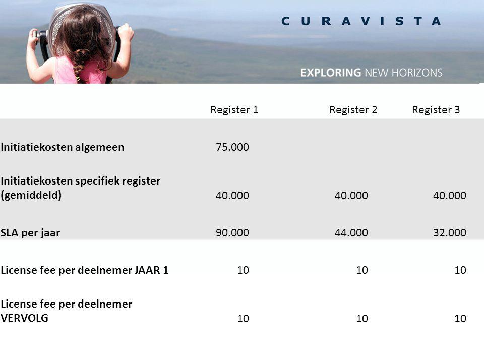 Register 1Register 2Register 3 Initiatiekosten algemeen75.000 Initiatiekosten specifiek register (gemiddeld)40.000 SLA per jaar90.00044.00032.000 License fee per deelnemer JAAR 110 License fee per deelnemer VERVOLG10