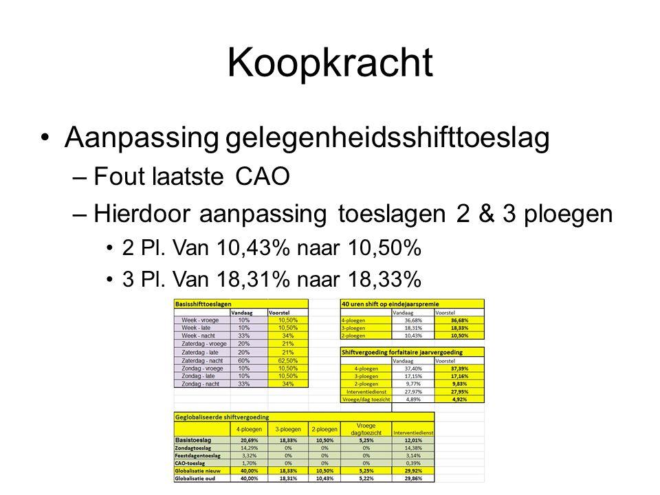 Koopkracht •Aanpassing gelegenheidsshifttoeslag –Fout laatste CAO –Hierdoor aanpassing toeslagen 2 & 3 ploegen •2 Pl. Van 10,43% naar 10,50% •3 Pl. Va