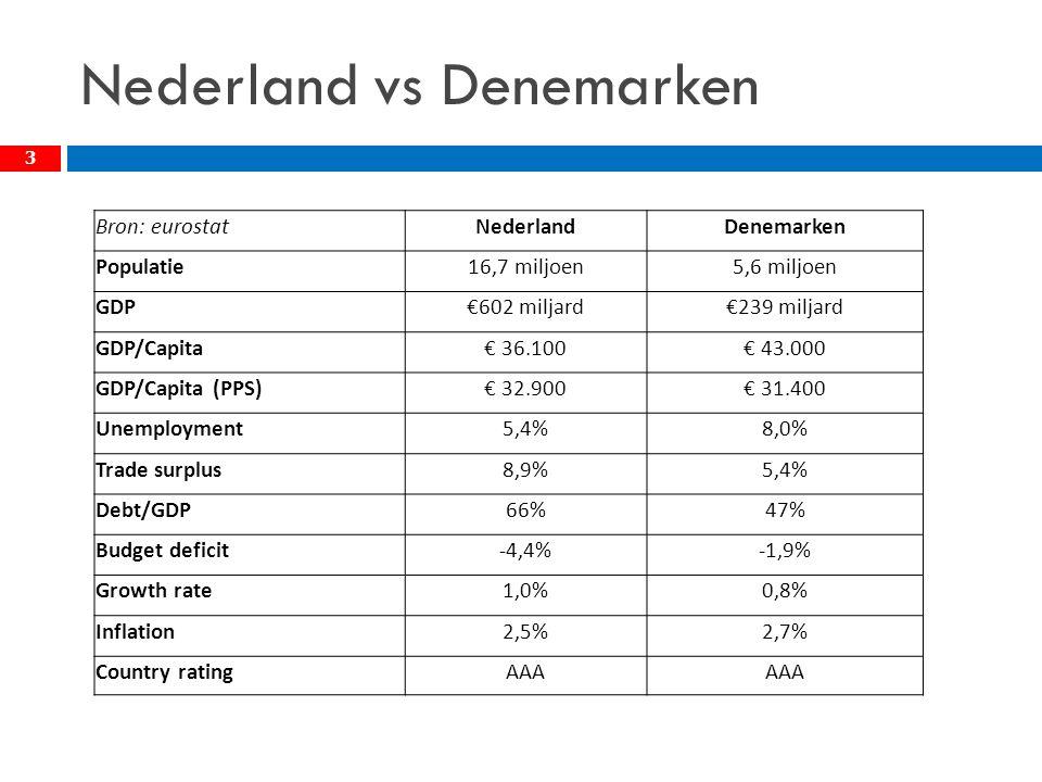 Nederland vs Denemarken 3 Bron: eurostatNederlandDenemarken Populatie16,7 miljoen5,6 miljoen GDP€602 miljard€239 miljard GDP/Capita€ 36.100€ 43.000 GDP/Capita (PPS)€ 32.900€ 31.400 Unemployment5,4%8,0% Trade surplus8,9%5,4% Debt/GDP66%47% Budget deficit-4,4%-1,9% Growth rate1,0%0,8% Inflation2,5%2,7% Country ratingAAA