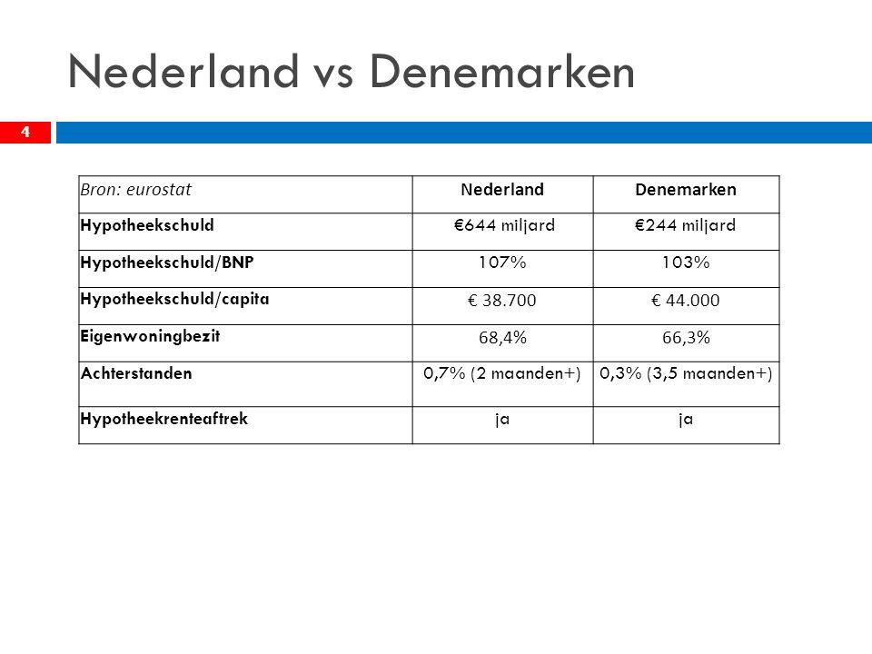Nederland vs Denemarken 4 Bron: eurostatNederlandDenemarken Hypotheekschuld €644 miljard€244 miljard Hypotheekschuld/BNP107%103% Hypotheekschuld/capita € 38.700€ 44.000 Eigenwoningbezit 68,4%66,3% Achterstanden0,7% (2 maanden+)0,3% (3,5 maanden+) Hypotheekrenteaftrekja