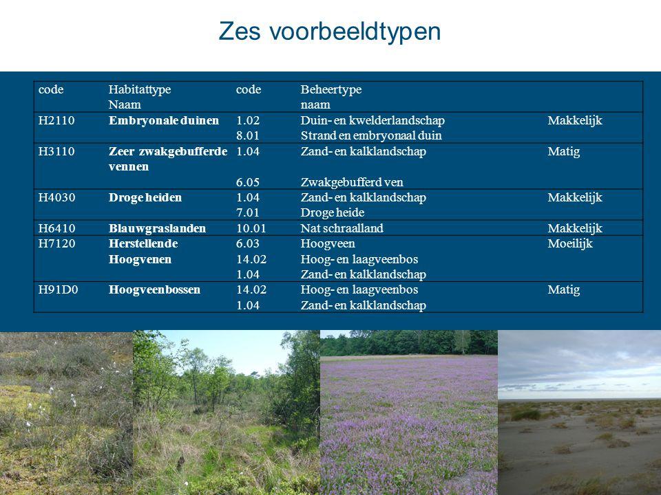 Zes voorbeeldtypen codeHabitattype Naam codeBeheertype naam H2110 Embryonale duinen 1.02Duin- en kwelderlandschapMakkelijk 8.01Strand en embryonaal du