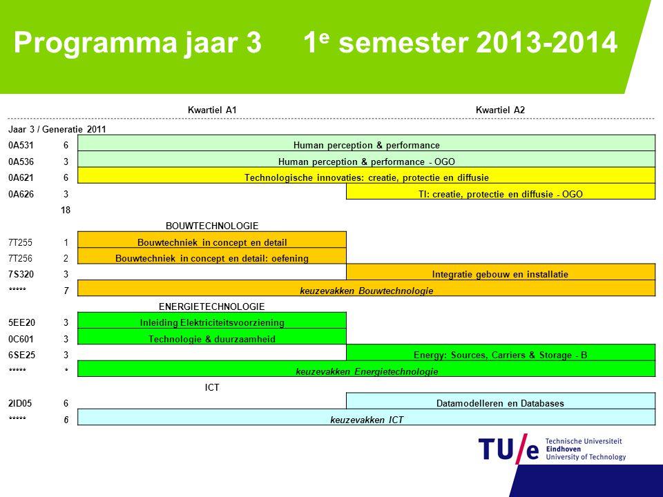 Programma jaar 3 1 e semester 2013-2014 Kwartiel A1Kwartiel A2 Jaar 3 / Generatie 2011 0A5316Human perception & performance 0A5363Human perception & p