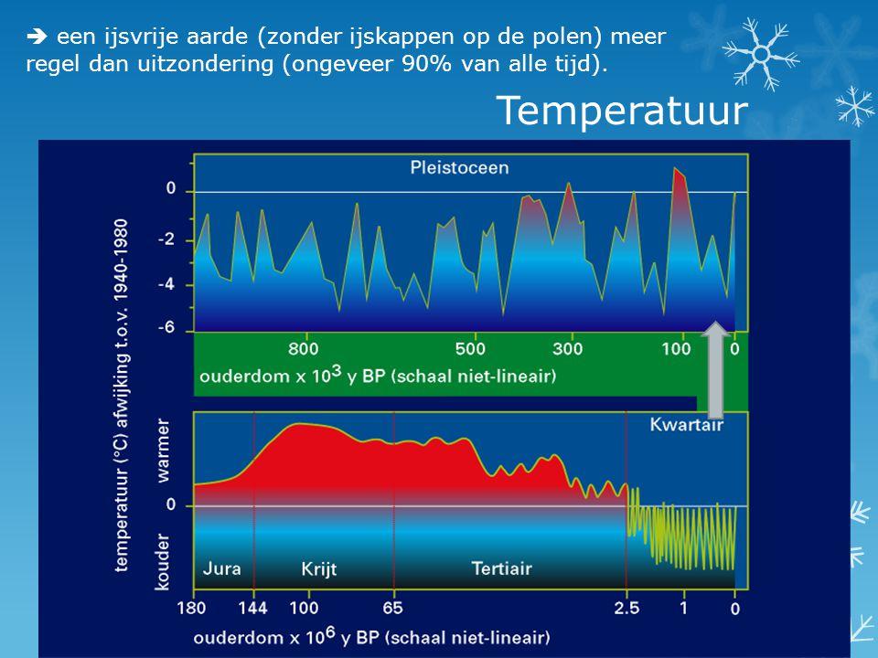 Temperatuur  een ijsvrije aarde (zonder ijskappen op de polen) meer regel dan uitzondering (ongeveer 90% van alle tijd).