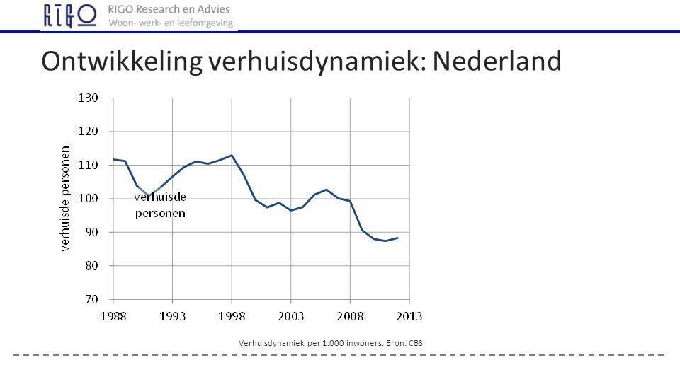 Ontwikkeling verhuisdynamiek: Nederland Verhuisdynamiek per 1.000 inwoners. Bron: CBS