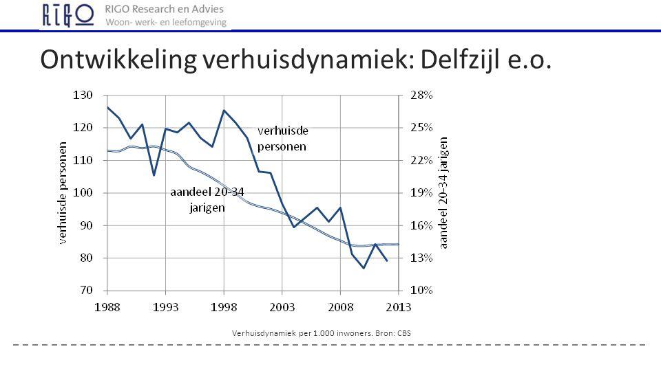 Ontwikkeling verhuisdynamiek: Delfzijl e.o. Verhuisdynamiek per 1.000 inwoners. Bron: CBS