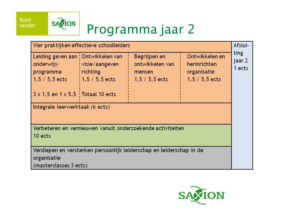 Programma jaar 2 Vier praktijken effectieve schoolleiders Afslui- ting jaar 2 1 ects Leiding geven aan onderwijs- programma 1,5 / 5,5 ects 3 x 1,5 en