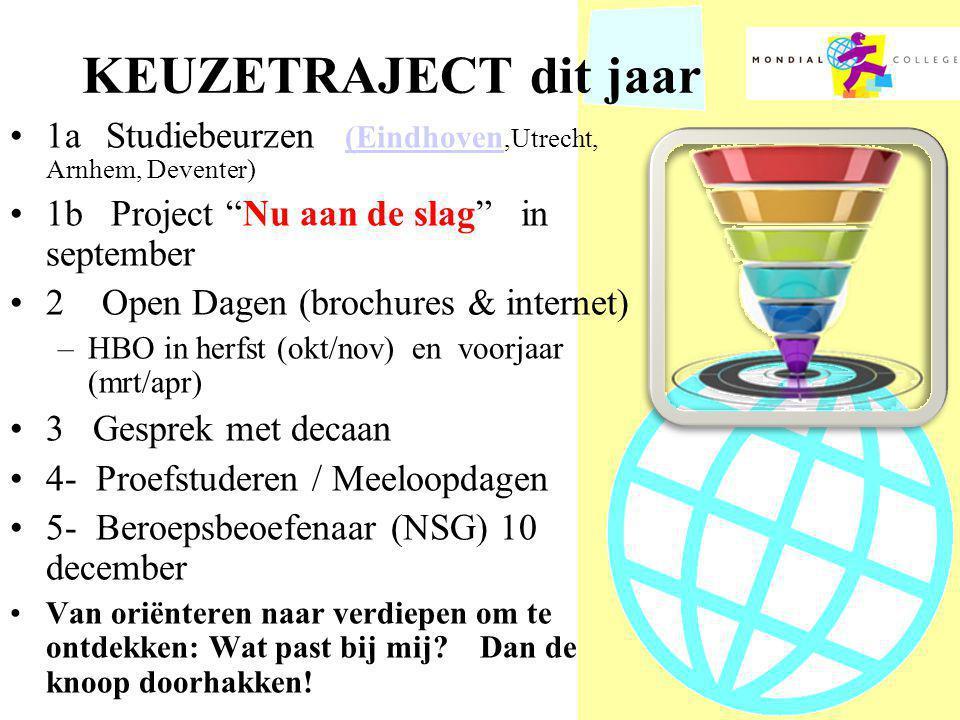 KEUZETRAJECT dit jaar •1aStudiebeurzen (Eindhoven,Utrecht, Arnhem, Deventer) (Eindhoven •1b Project Nu aan de slag in september •2 Open Dagen (brochures & internet) –HBO in herfst (okt/nov) en voorjaar (mrt/apr) •3 Gesprek met decaan •4- Proefstuderen / Meeloopdagen •5- Beroepsbeoefenaar (NSG) 10 december •Van oriënteren naar verdiepen om te ontdekken: Wat past bij mij.