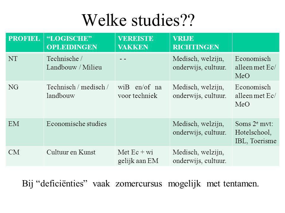 Welke studies .