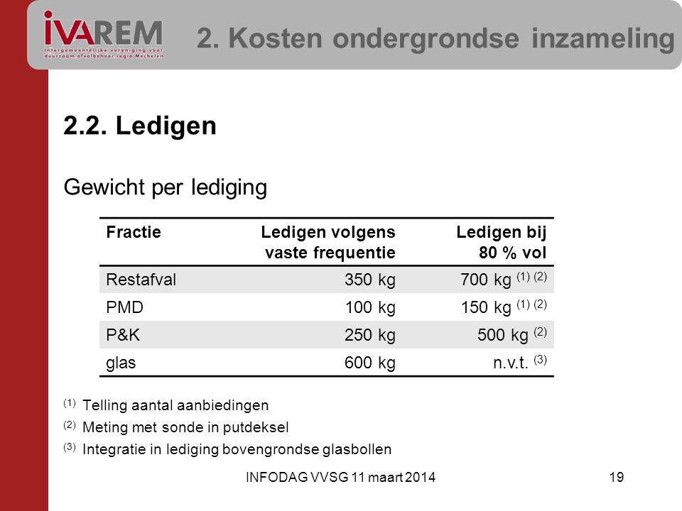 2. Kosten ondergrondse inzameling 2.2. Ledigen Gewicht per lediging (1) Telling aantal aanbiedingen (2) Meting met sonde in putdeksel (3) Integratie i