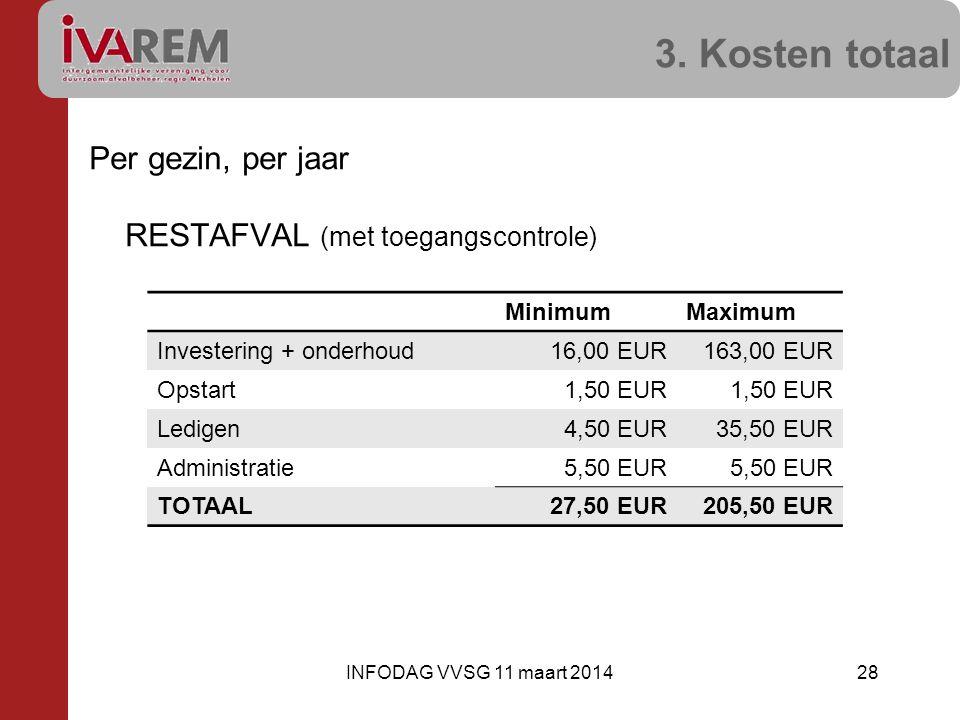 3. Kosten totaal Per gezin, per jaar RESTAFVAL (met toegangscontrole) 28INFODAG VVSG 11 maart 2014 MinimumMaximum Investering + onderhoud16,00 EUR163,