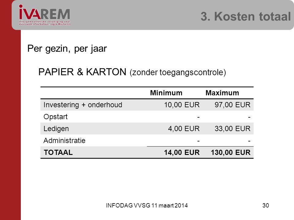 3. Kosten totaal Per gezin, per jaar PAPIER & KARTON (zonder toegangscontrole) 30INFODAG VVSG 11 maart 2014 MinimumMaximum Investering + onderhoud10,0