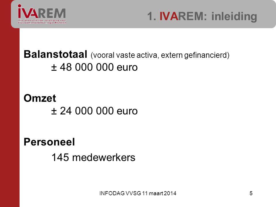 1. IVAREM: inleiding Balanstotaal (vooral vaste activa, extern gefinancierd) ± 48 000 000 euro Omzet ± 24 000 000 euro Personeel 145 medewerkers 5INFO
