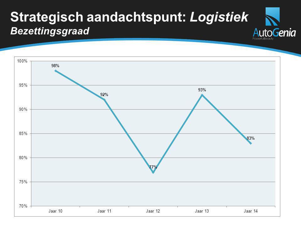 Strategisch aandachtspunt: Logistiek Bezettingsgraad