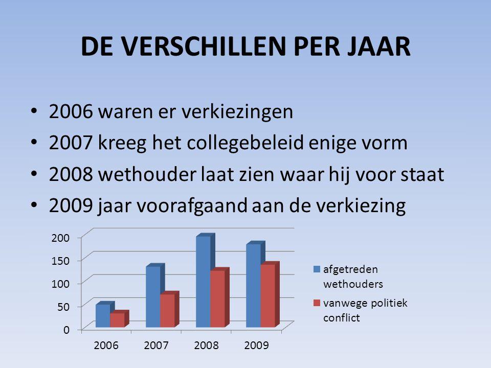 DE VERSCHILLEN PER JAAR • 2006 waren er verkiezingen • 2007 kreeg het collegebeleid enige vorm • 2008 wethouder laat zien waar hij voor staat • 2009 j