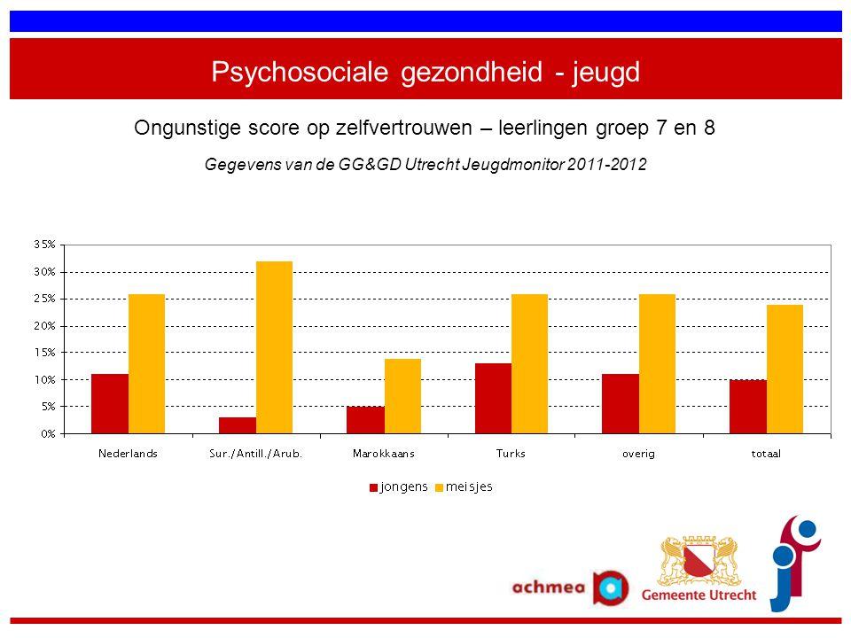 Psychosociale gezondheid - jeugd Ongunstige score op zelfvertrouwen – leerlingen groep 7 en 8 Gegevens van de GG&GD Utrecht Jeugdmonitor 2011-2012