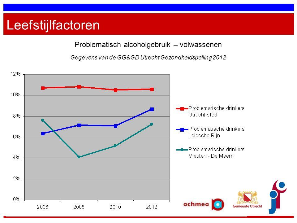Leefstijlfactoren Problematisch alcoholgebruik – volwassenen Gegevens van de GG&GD Utrecht Gezondheidspeiling 2012