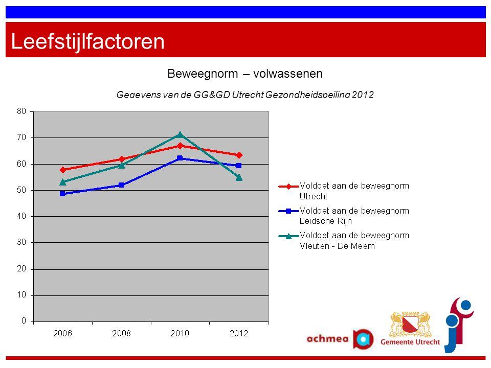 Leefstijlfactoren Beweegnorm – volwassenen Gegevens van de GG&GD Utrecht Gezondheidspeiling 2012