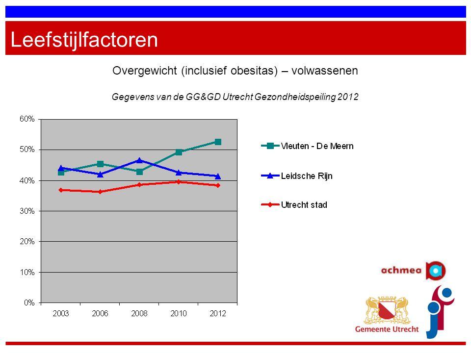 Leefstijlfactoren Overgewicht (inclusief obesitas) – volwassenen Gegevens van de GG&GD Utrecht Gezondheidspeiling 2012