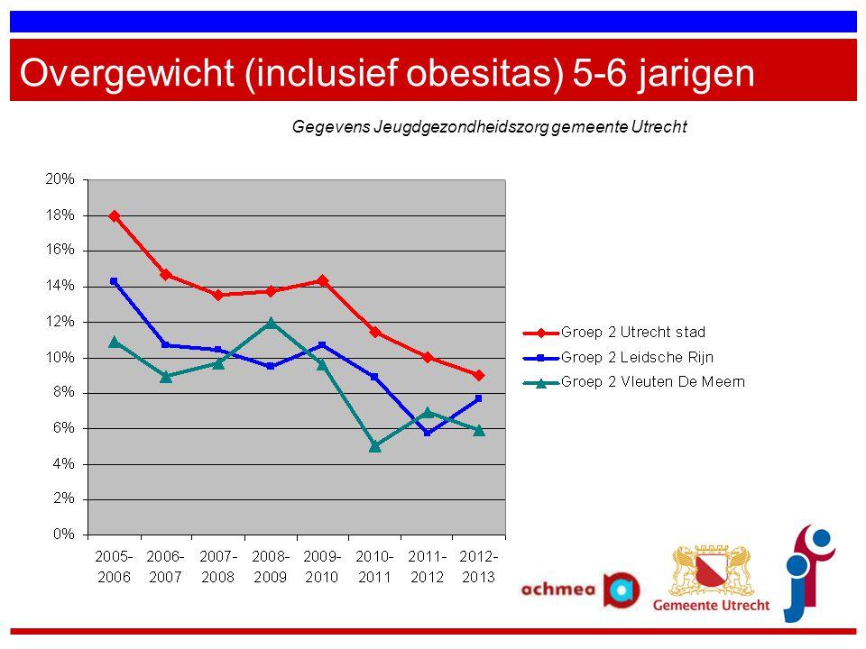 Overgewicht (inclusief obesitas) 5-6 jarigen Gegevens Jeugdgezondheidszorg gemeente Utrecht