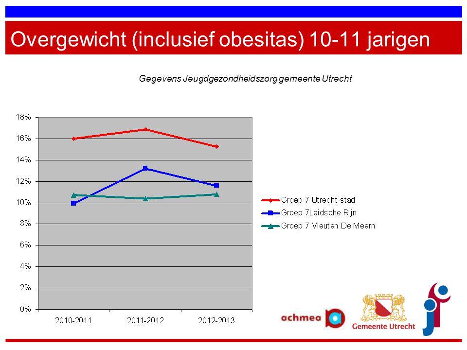Overgewicht (inclusief obesitas) 10-11 jarigen Gegevens Jeugdgezondheidszorg gemeente Utrecht