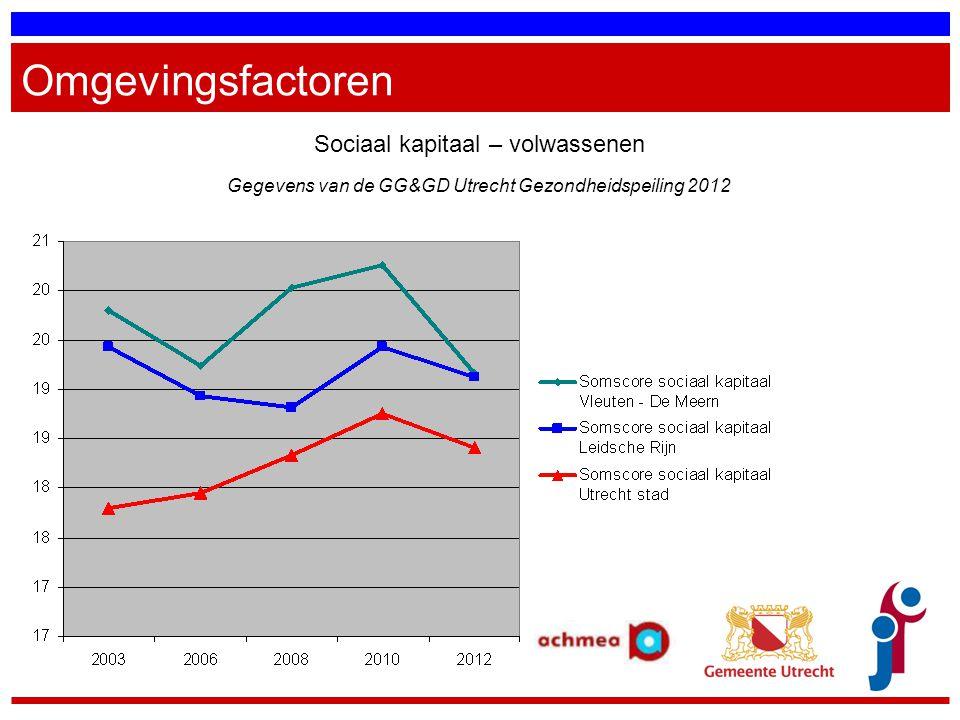 Omgevingsfactoren Sociaal kapitaal – volwassenen Gegevens van de GG&GD Utrecht Gezondheidspeiling 2012