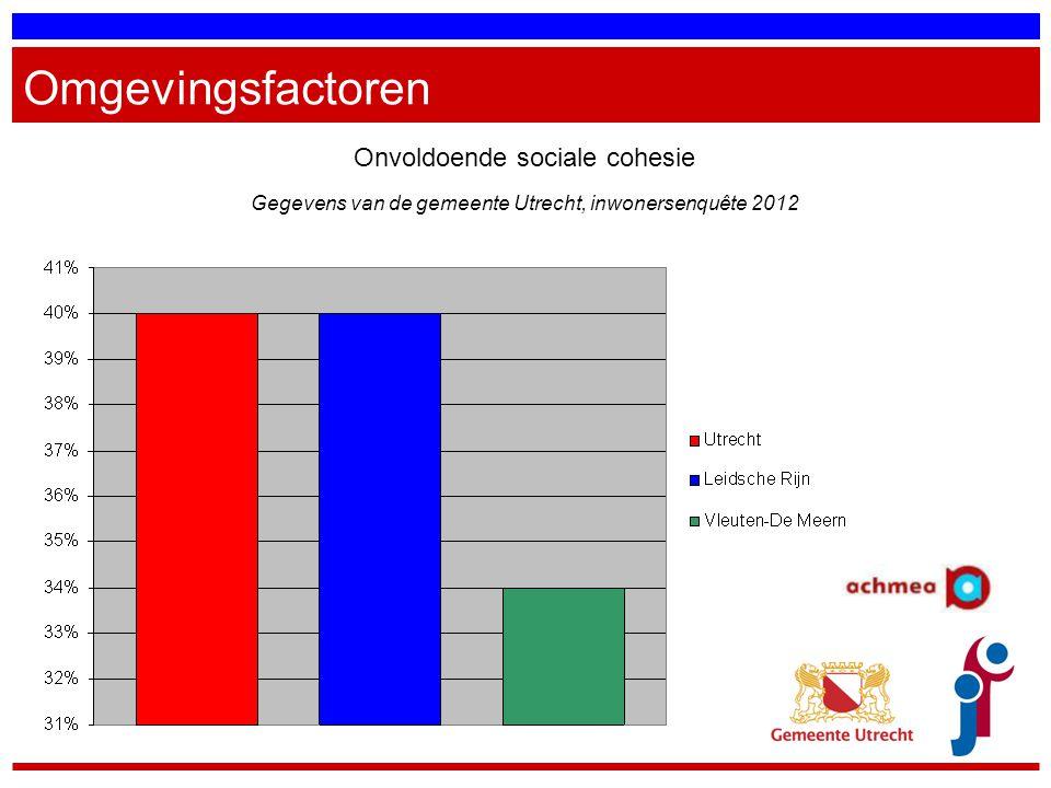 Omgevingsfactoren Onvoldoende sociale cohesie Gegevens van de gemeente Utrecht, inwonersenquête 2012
