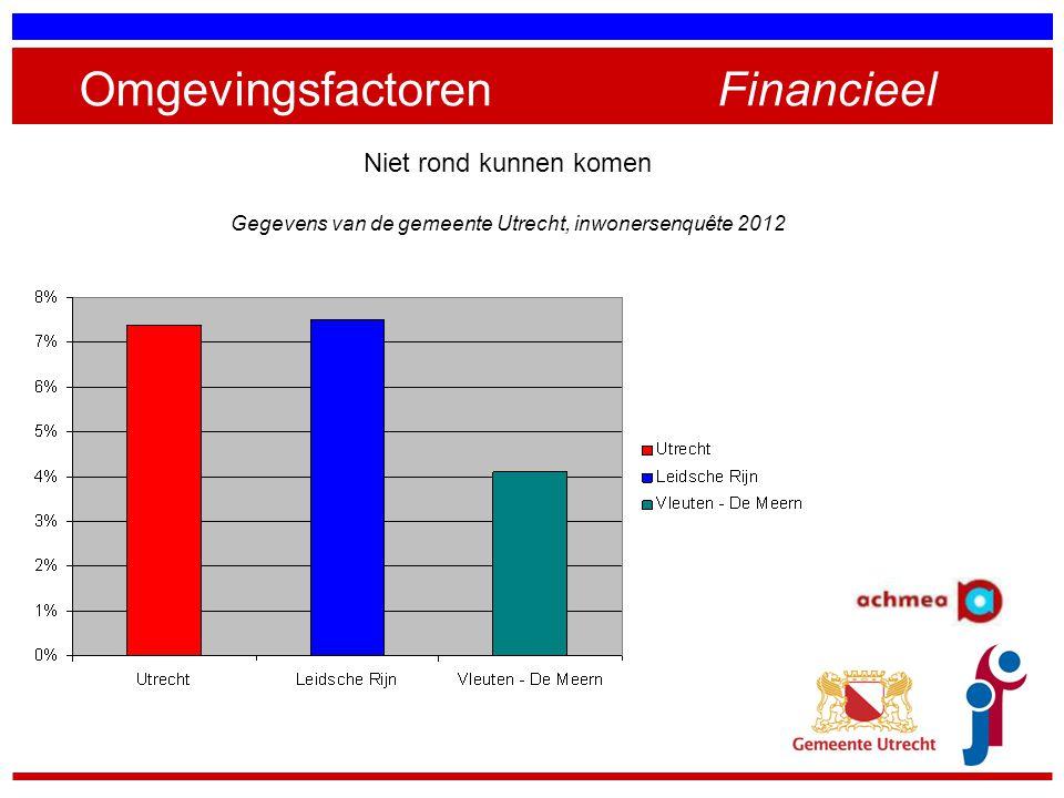 OmgevingsfactorenFinancieel Niet rond kunnen komen Gegevens van de gemeente Utrecht, inwonersenquête 2012