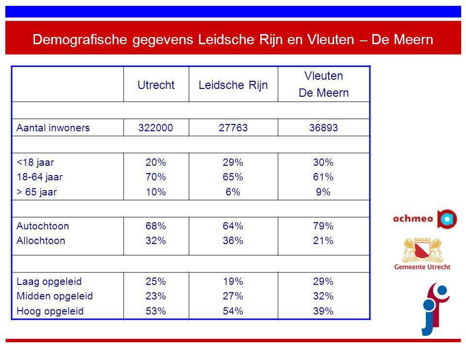 Demografische gegevens Leidsche Rijn en Vleuten – De Meern UtrechtLeidsche Rijn Vleuten De Meern Aantal inwoners3220002776336893 <18 jaar 18-64 jaar >