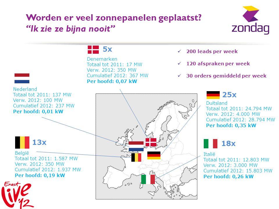 """Worden er veel zonnepanelen geplaatst? """"Ik zie ze bijna nooit"""" Denemarken Totaal tot 2011: 17 MW Verw. 2012: 350 MW Cumulatief 2012: 367 MW Per hoofd:"""