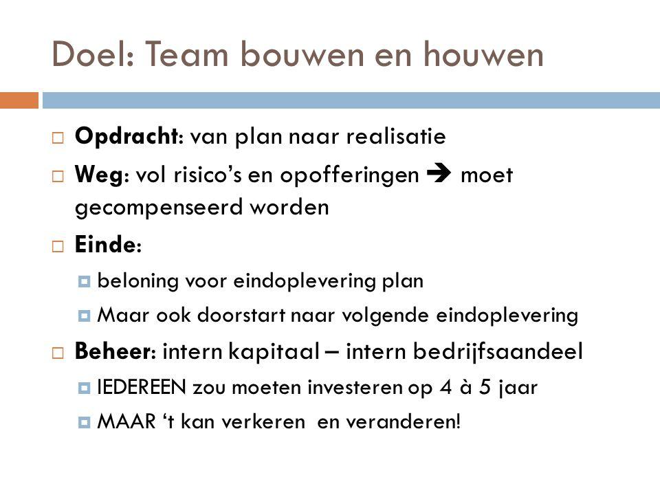 Doel: Team bouwen en houwen  Opdracht: van plan naar realisatie  Weg: vol risico's en opofferingen  moet gecompenseerd worden  Einde:  beloning v