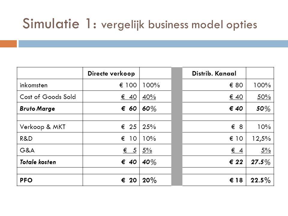 Simulatie 1: vergelijk business model opties Directe verkoopDistrib. Kanaal inkomsten€ 100100%€ 80100% Cost of Goods Sold€ 4040%€ 4050% Bruto Marge€ 6