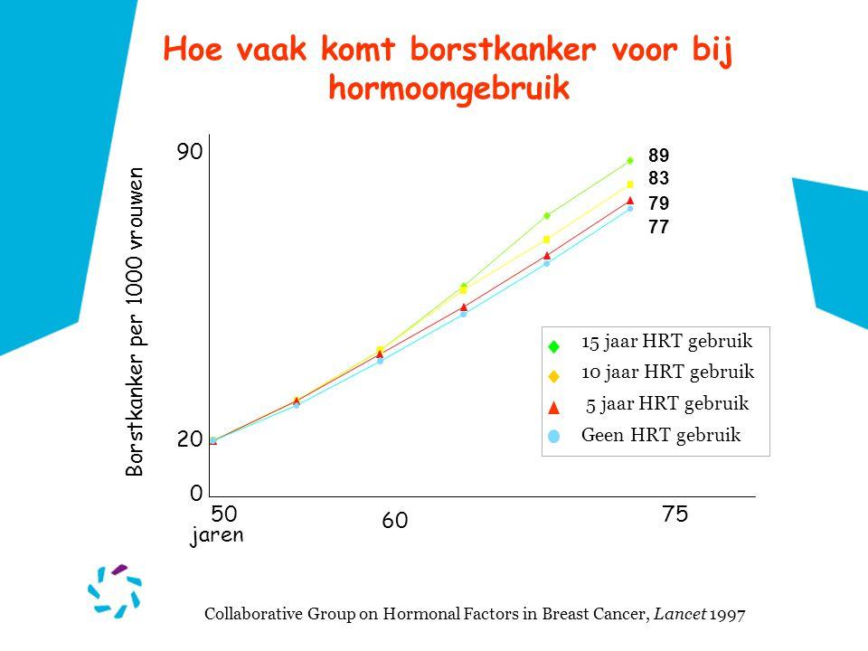 Hoe vaak komt borstkanker voor bij hormoongebruik Collaborative Group on Hormonal Factors in Breast Cancer, Lancet 1997 15 jaar HRT gebruik 10 jaar HR
