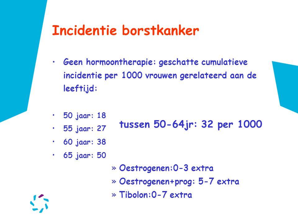 Incidentie borstkanker •Geen hormoontherapie: geschatte cumulatieve incidentie per 1000 vrouwen gerelateerd aan de leeftijd: •50 jaar: 18 •55 jaar: 27