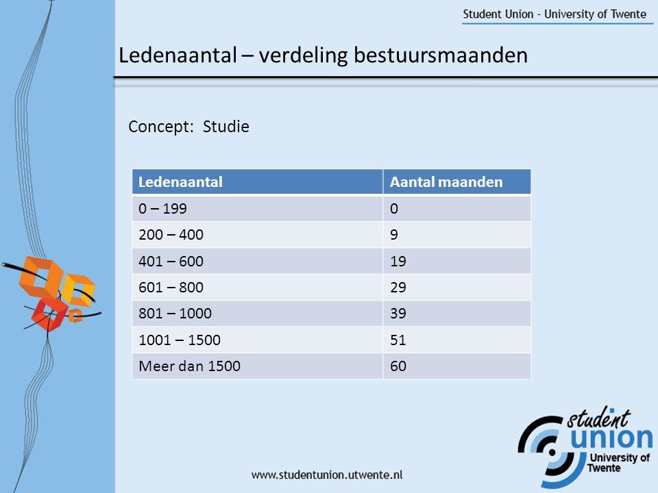 Concept: Studie Ledenaantal – verdeling bestuursmaanden LedenaantalAantal maanden 0 – 1990 200 – 4009 401 – 60019 601 – 80029 801 – 100039 1001 – 150051 Meer dan 150060