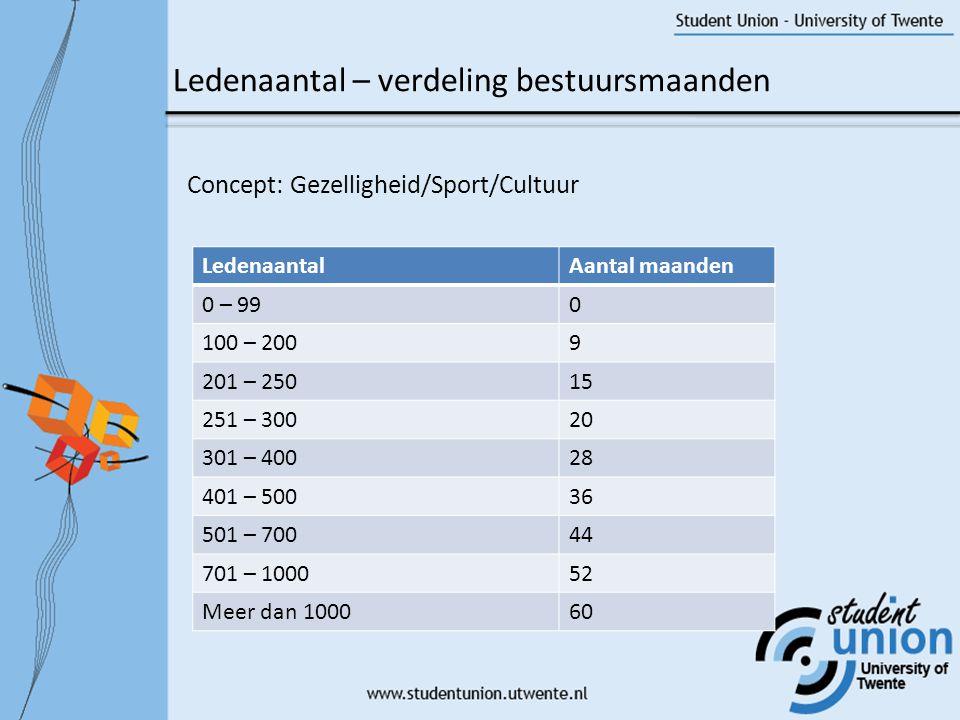 Concept: Gezelligheid/Sport/Cultuur Ledenaantal – verdeling bestuursmaanden LedenaantalAantal maanden 0 – 990 100 – 2009 201 – 25015 251 – 30020 301 – 40028 401 – 50036 501 – 70044 701 – 100052 Meer dan 100060