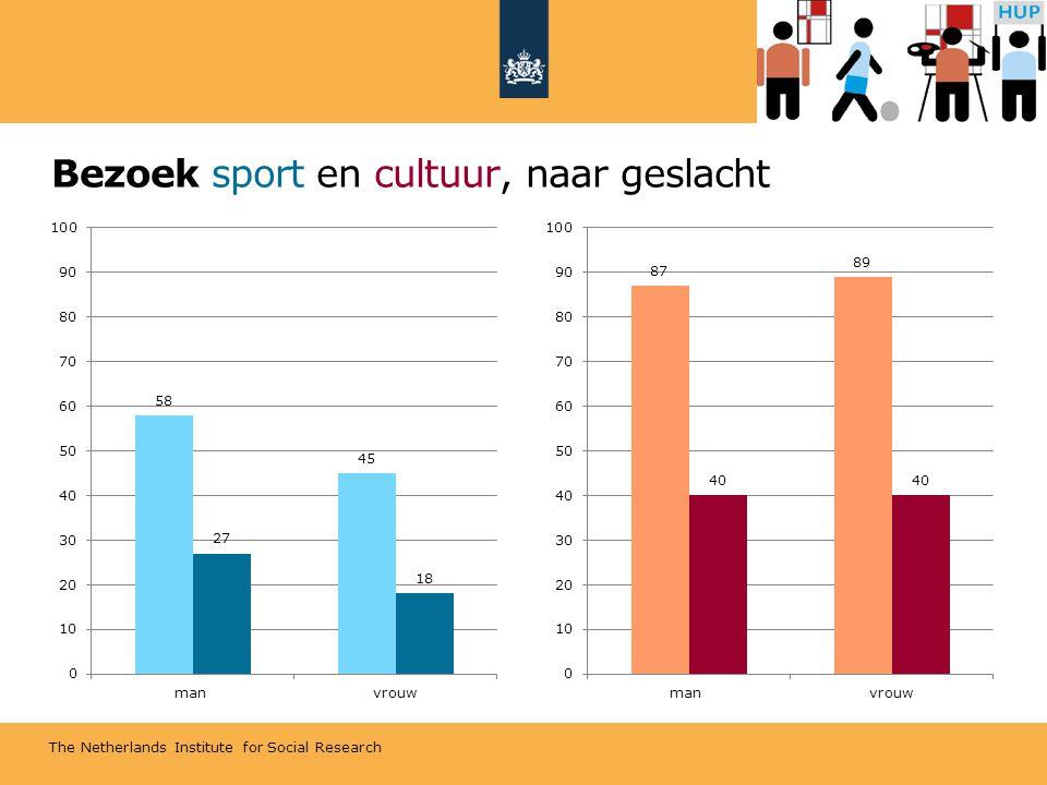 The Netherlands Institute for Social Research Bezoek sport en cultuur, naar geslacht