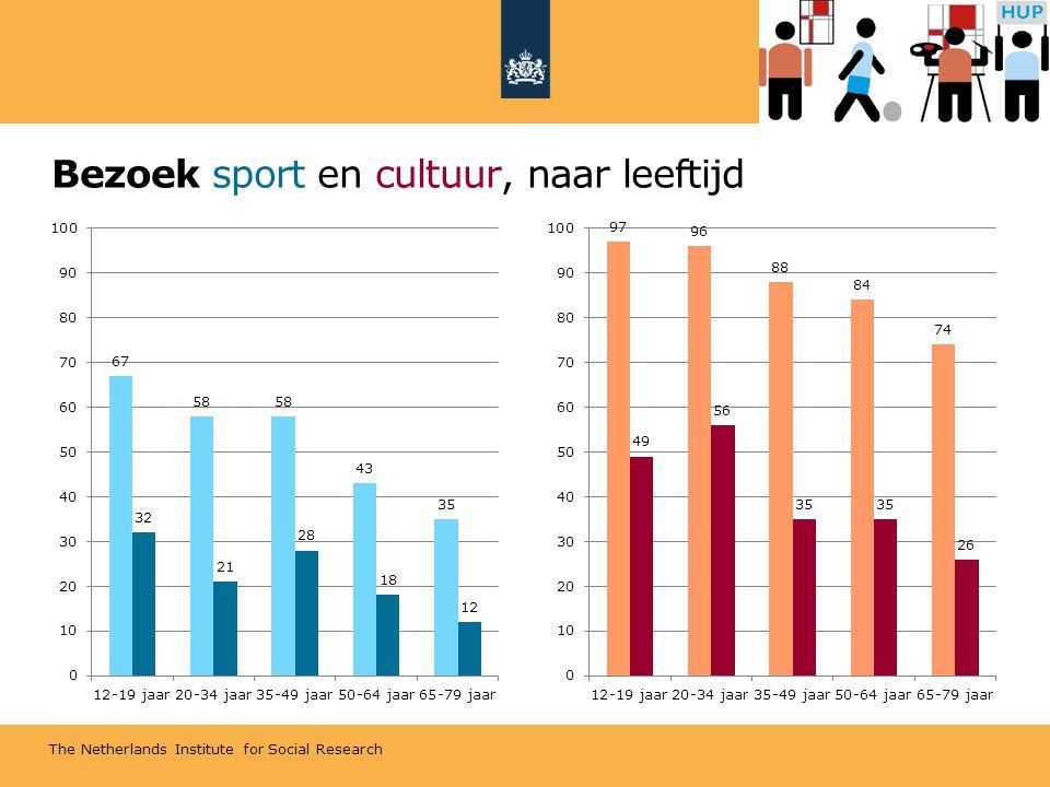 The Netherlands Institute for Social Research Bezoek sport en cultuur, naar leeftijd
