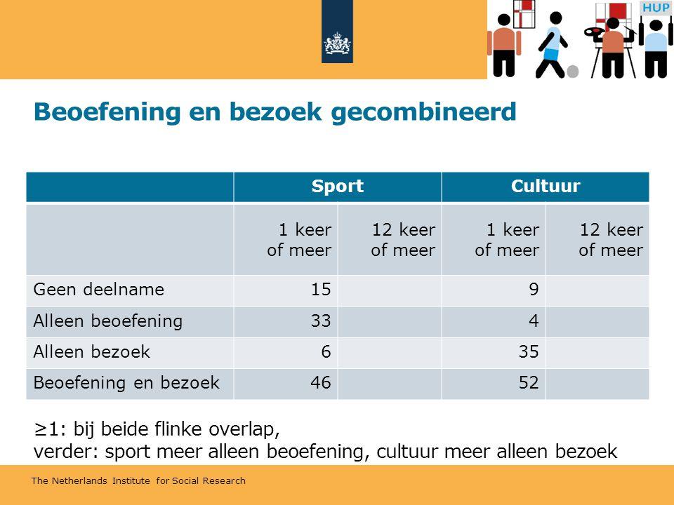 The Netherlands Institute for Social Research Beoefening en bezoek gecombineerd ≥1: bij beide flinke overlap, verder: sport meer alleen beoefening, cultuur meer alleen bezoek SportCultuur 1 keer of meer 12 keer of meer 1 keer of meer 12 keer of meer Geen deelname159 Alleen beoefening334 Alleen bezoek635 Beoefening en bezoek4652