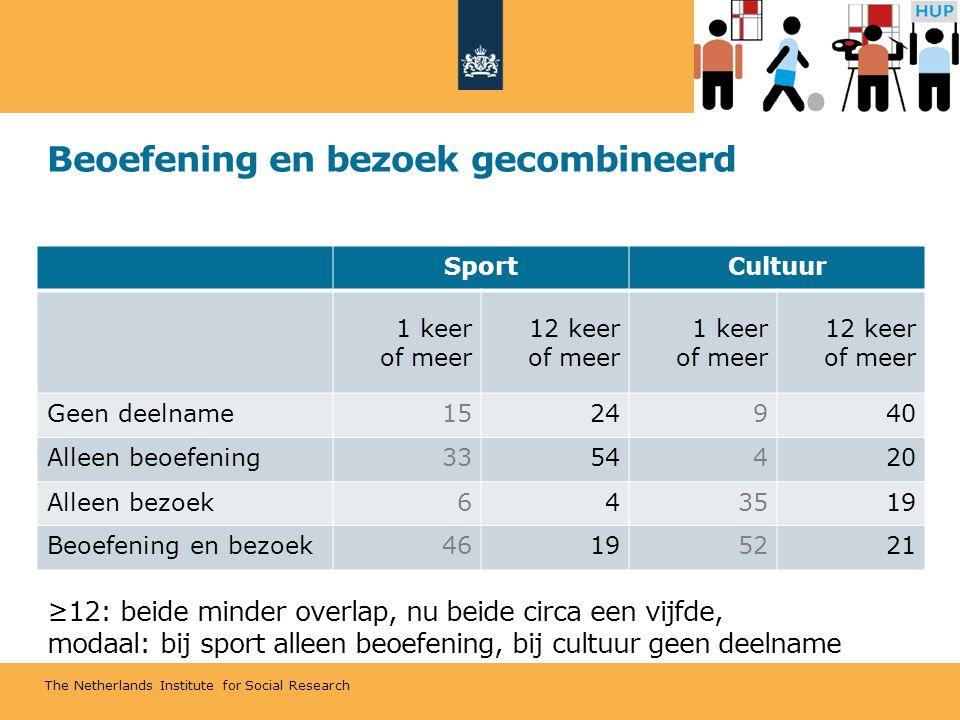 The Netherlands Institute for Social Research Beoefening en bezoek gecombineerd ≥12: beide minder overlap, nu beide circa een vijfde, modaal: bij sport alleen beoefening, bij cultuur geen deelname SportCultuur 1 keer of meer 12 keer of meer 1 keer of meer 12 keer of meer Geen deelname1524940 Alleen beoefening3354420 Alleen bezoek643519 Beoefening en bezoek46195221