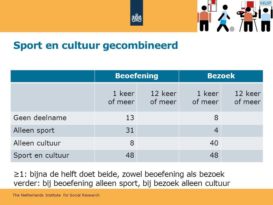 The Netherlands Institute for Social Research Sport en cultuur gecombineerd ≥1: bijna de helft doet beide, zowel beoefening als bezoek verder: bij beoefening alleen sport, bij bezoek alleen cultuur BeoefeningBezoek 1 keer of meer 12 keer of meer 1 keer of meer 12 keer of meer Geen deelname138 Alleen sport314 Alleen cultuur840 Sport en cultuur48