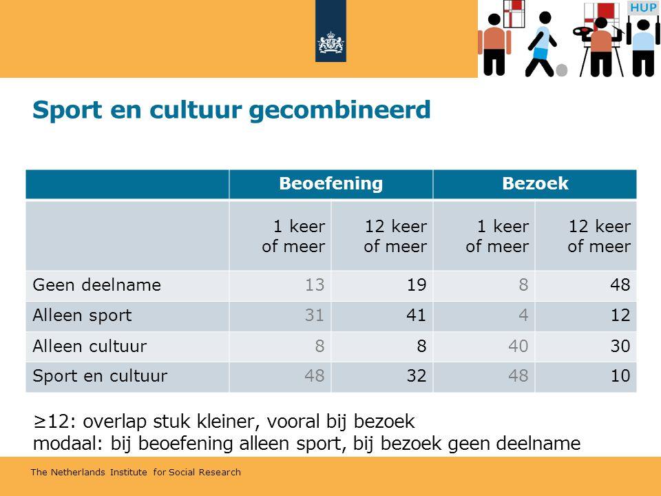 The Netherlands Institute for Social Research Sport en cultuur gecombineerd ≥12: overlap stuk kleiner, vooral bij bezoek modaal: bij beoefening alleen sport, bij bezoek geen deelname BeoefeningBezoek 1 keer of meer 12 keer of meer 1 keer of meer 12 keer of meer Geen deelname1319848 Alleen sport3141412 Alleen cultuur884030 Sport en cultuur48324810