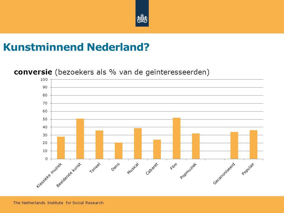 The Netherlands Institute for Social Research Kunstminnend Nederland? conversie (bezoekers als % van de geïnteresseerden)